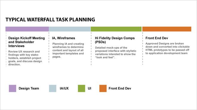 linear design process
